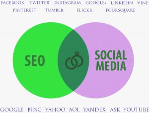 Sosyal-medya-ve-seo-etkisi