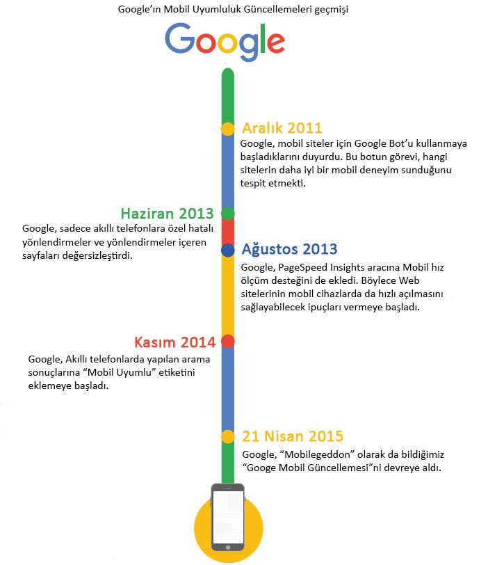 Google-mobil-uyumluluk-guncelleme-gecmisi