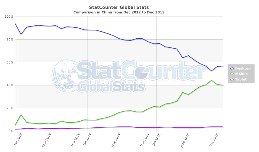 StatCounter-comparison-CN-monthly-201212-2015121